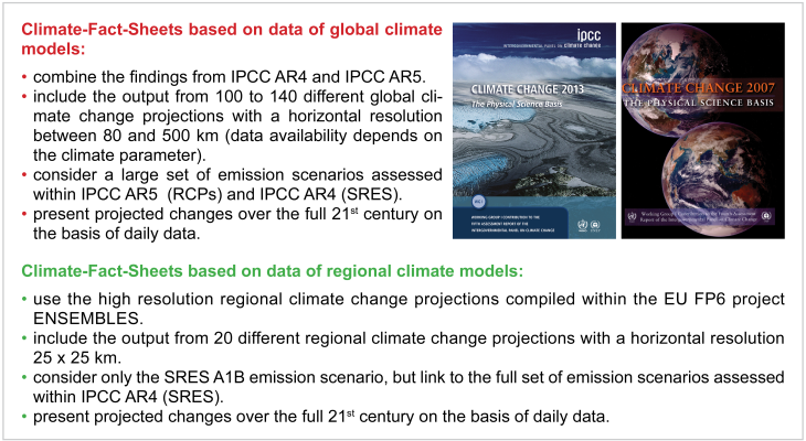 Climate Fact Sheets Data base